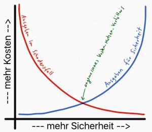 "Abbildung 2: ""Pokal-Graph"""